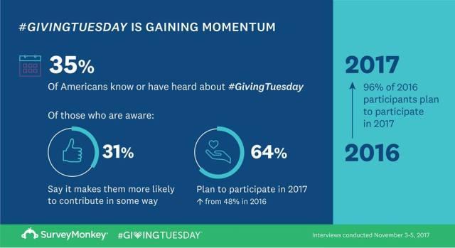 #GivingTuesday stats on momentum