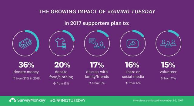 #GivingTuesday impact study results