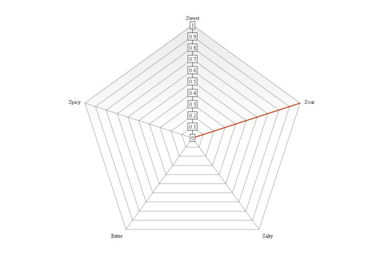 graph (7)