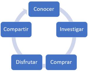 Imagen del proceso de compra del cliente del Grupo Alavés Baskonia - Maitane López de Foronda