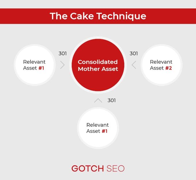 The Cake Technique