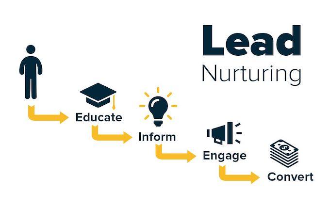 lead nurturing