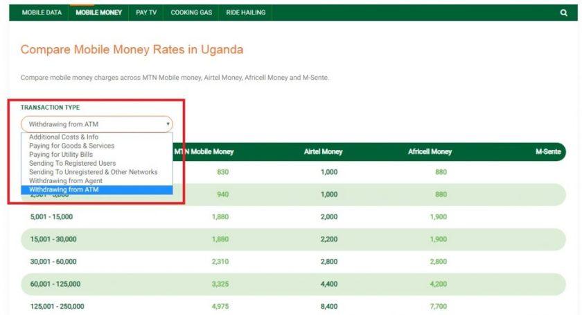 pricegator - mobile money fees