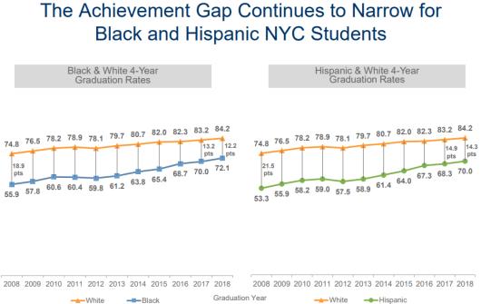 10 achievement gap