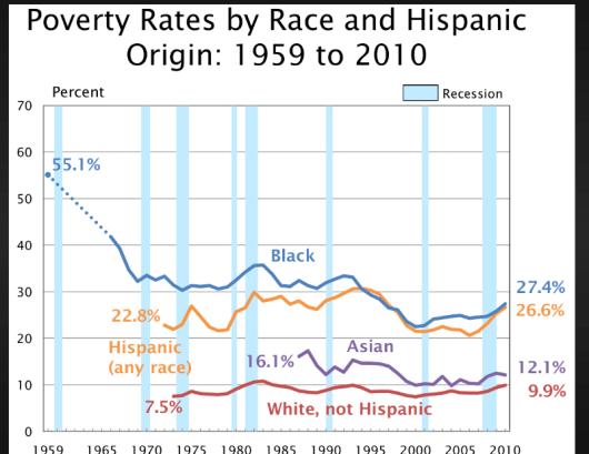 2 poverty rates