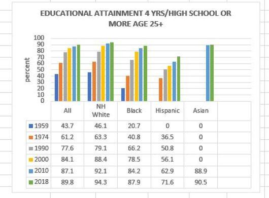 educational attainment 3