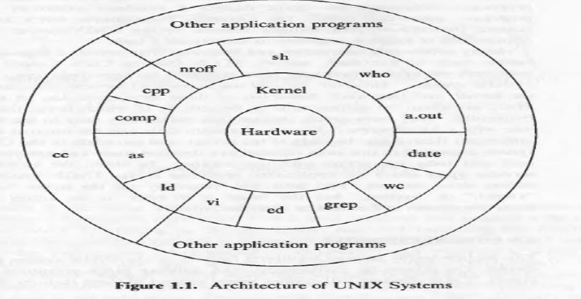System Structure of Unix System