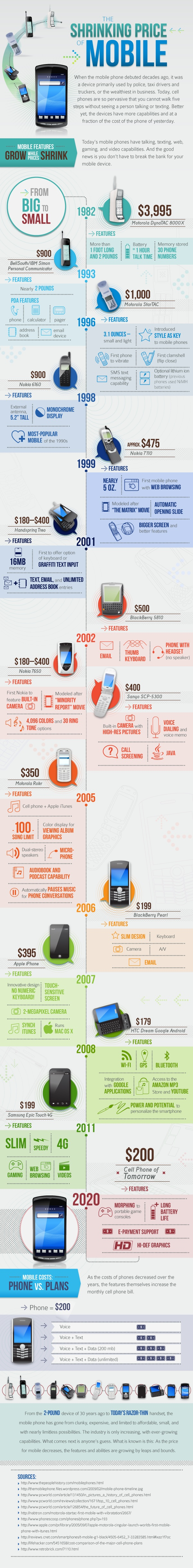 Cell phone size and cost infographic