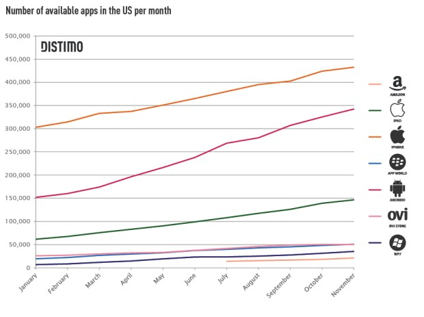 distimo chart - number of apps available in US per month