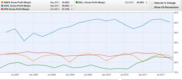 AAPL GROSS MARGIN
