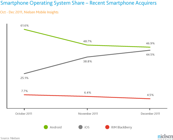 Nielsen smartphone first time buyers