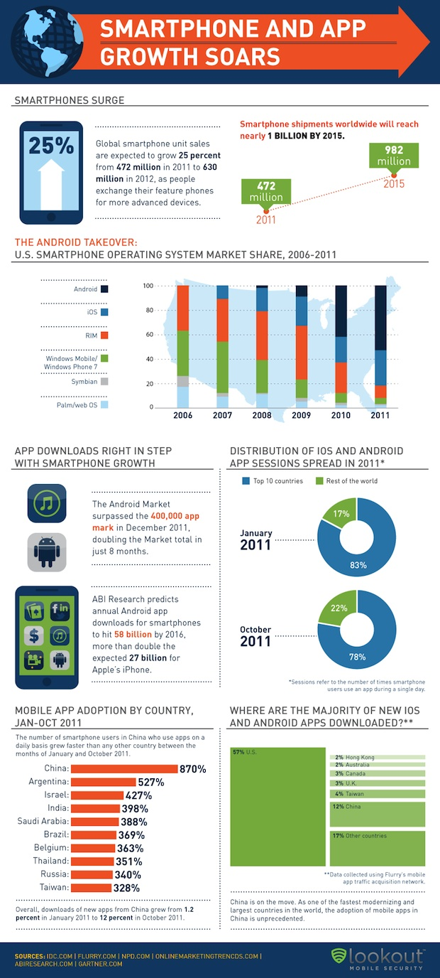 SmartPhone Infographic Growth