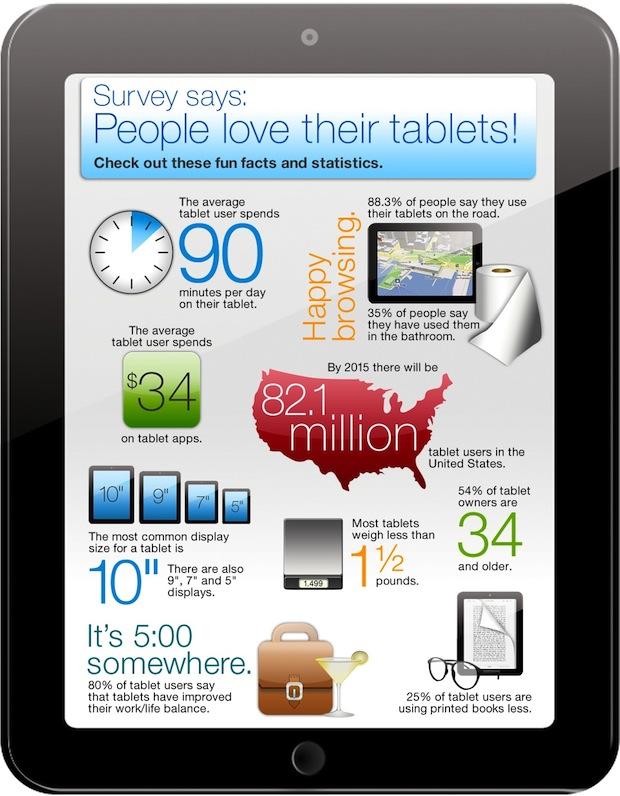 Tablet Use - Work Life balance Staples