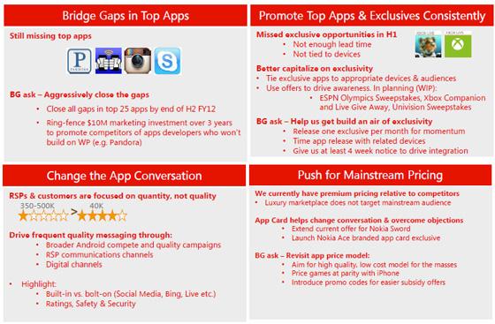 Microsoft leaked Windows Phone 7 slides
