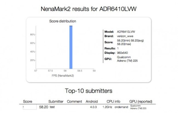 Droid Incredible 4G Features Confirmed by Benchmark