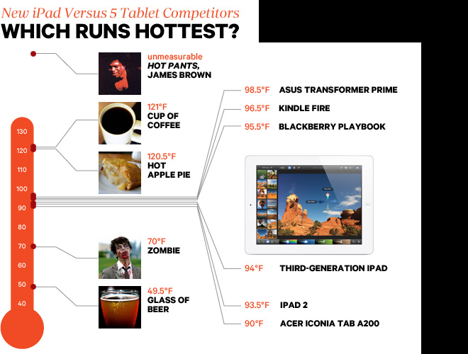 New iPad Heat Tests Prove 'HeatGate' is a Non-Issue