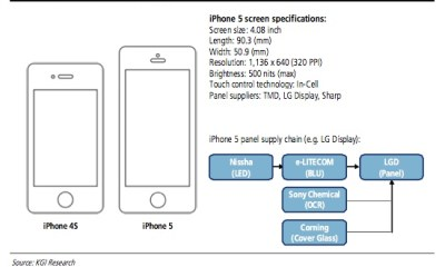 4-inch iPhone taller