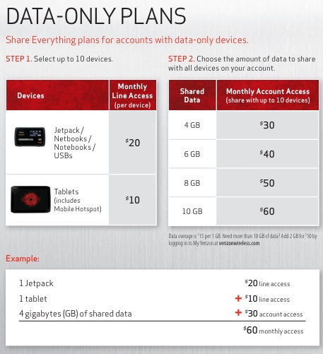 Verizon Shared Data Plans - Data Only