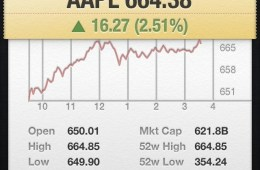 Apple Stock most valuable company
