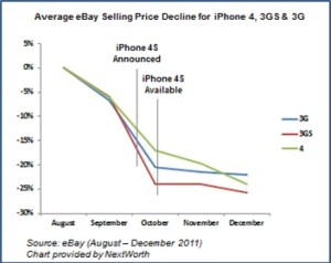 iPhone trade in prices