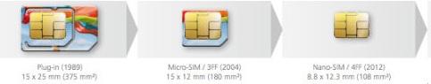 Sim-card-Size