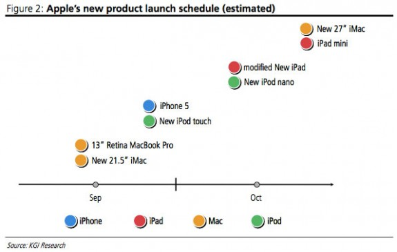 iPhone 5 launch