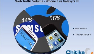 iPhone 5 vs Samsung Galaxy S III web traffic