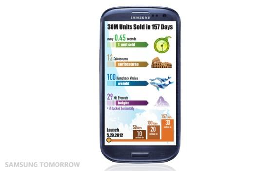 The-Samsung-GALAXY-S-III-achieves-30-million_2-575x352
