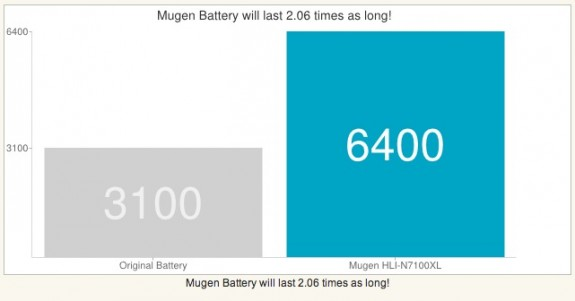 mugen power replacement battery for Samsung Galaxy Note II lasts twice as long