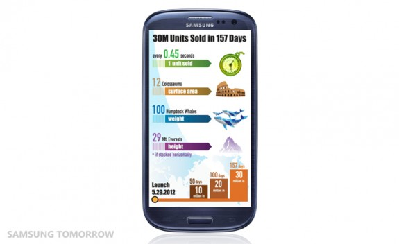 The-Samsung-GALAXY-S-III-achieves-30-million_2-575x3522