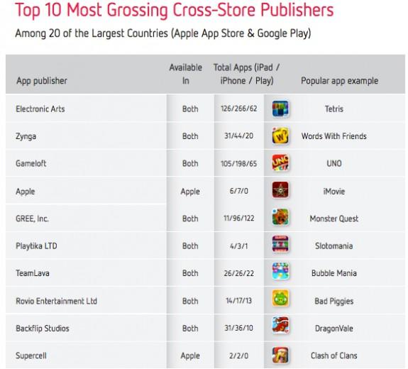 Top Grossing Cross Platform Apps