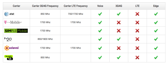 Xperia Z network compatibility.