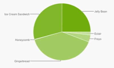 Current Android version breakdown.