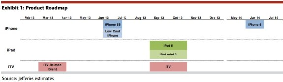 Jeffries iPhone 6 release date predictions, from February.