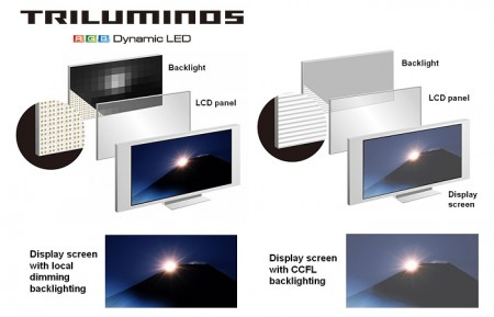 triluminos-450x289