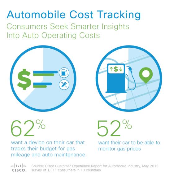Cisco Autonomous Vehicle Study