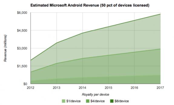 msft-rev-est-android-50pct-625x1000