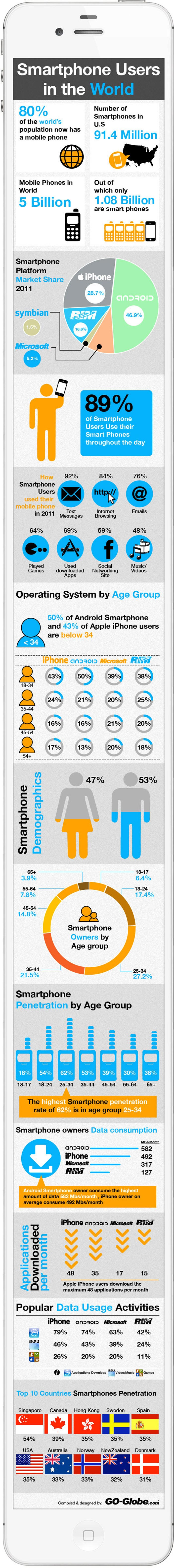 Demographic infographics by Go Globe