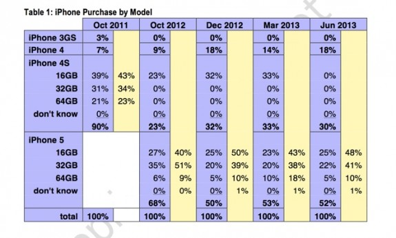 This chart shows demand for old iPhone models drops, but is far from low by industry standards.
