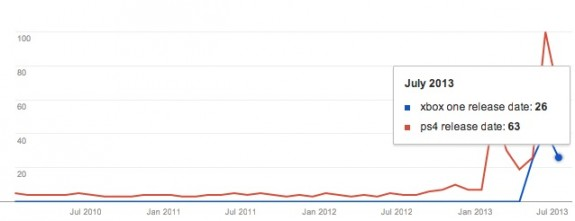The PS4 release date is a hotter topic in search.