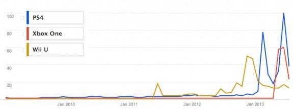 PS4 vs. Xbox One vs. Wii U consumer interest.