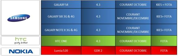 The Samsung Galaxy S4 Android 4.3 update is likely in October.