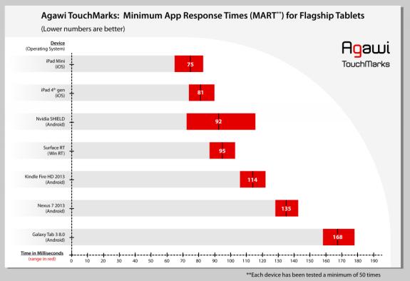 touchmark tabelt benchmark