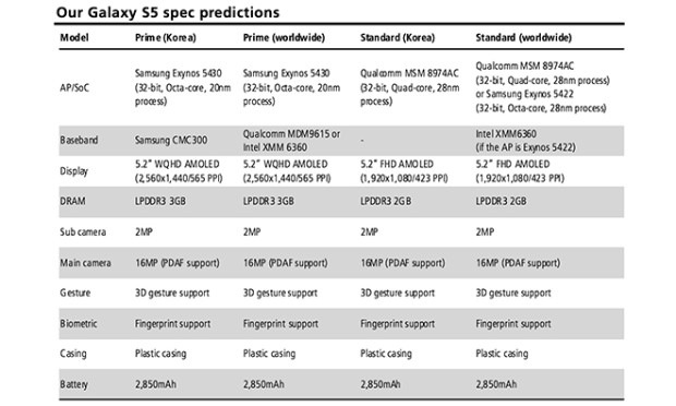 Galaxy S5 spec sheet from Ming-Kuo Cho.