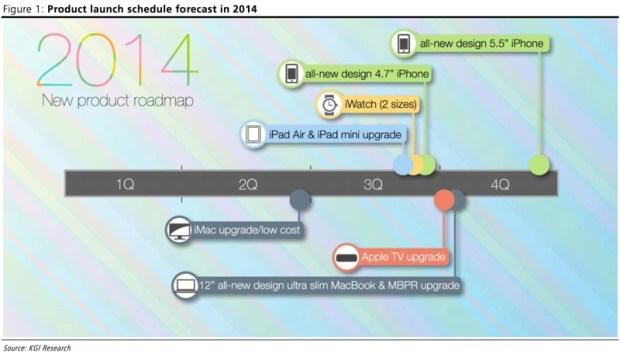 An Apple 2014 Roadmap shared on MacRumors does not list a Mac Mini.