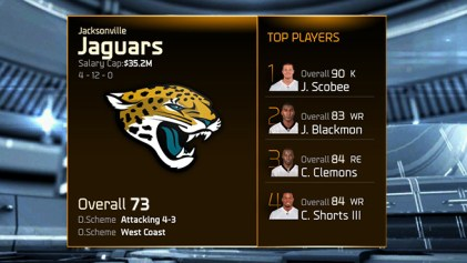 Madden 15 Team Ratings -jaguars