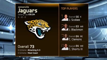 Madden 15 Team Ratings -jaguars