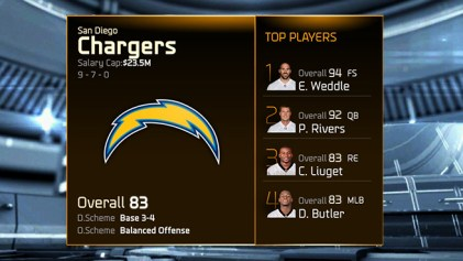 madden 15 ratings-chargers