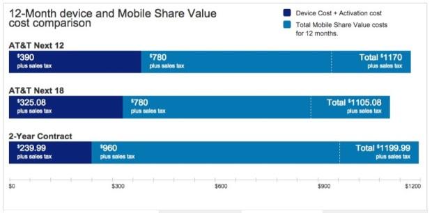 AT&T Next 2GB