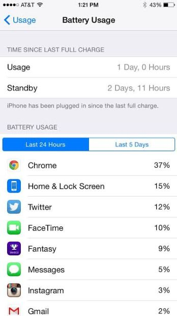 iPhone 6 battery life has been excellent.